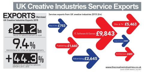 UK_Creative_Industries_EXPORTS_17817